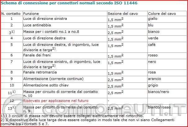 Schema Elettrico Rimorchio : Help urgente cerco schema collegamento spina poli