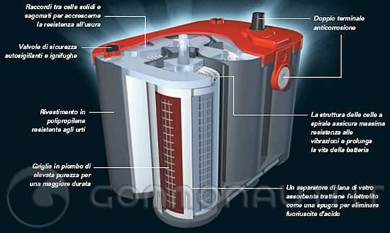 Batterie auto con Start&Stop: Piombo, AGM e EFB, cosa cambia?
