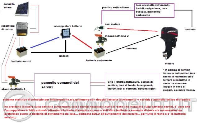 Pannello Solare Per Motore Elettrico : Ripartitore e regolatore schema con batterie fotovoltaico