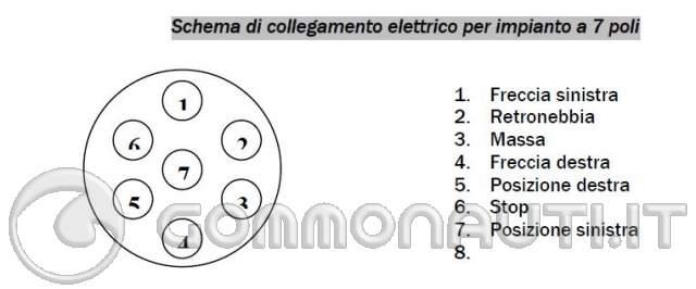 Schema Collegamento Gancio Traino : Cavo per impianto elettrico su carrello