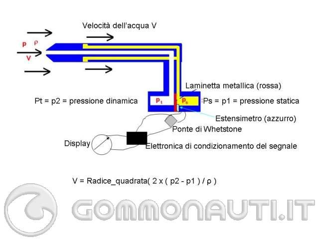Avvitatori ad impulsi - Bosch Power Tools