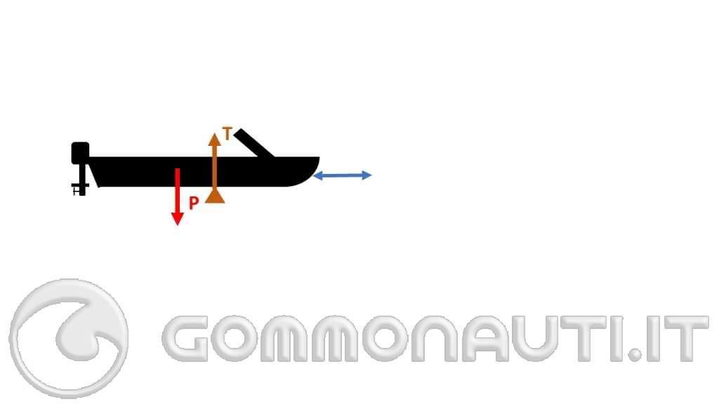 Determinazione sperimentale della posizione del baricentro
